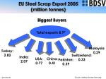 eu steel scrap export 2005 million tonnes
