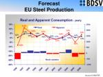 forecast eu steel production