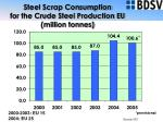 steel scrap consumption for the crude steel production eu million tonnes