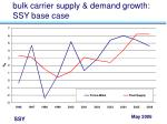 bulk carrier supply demand growth ssy base case
