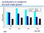 contributions to seaborne dry bulk trade growth