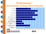 performance accommodate existing future demand