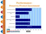 performance preserve protect investment