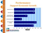 performance support economic growth