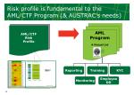 risk profile is fundamental to the aml ctf program austrac s needs