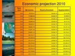 economic projection 2010