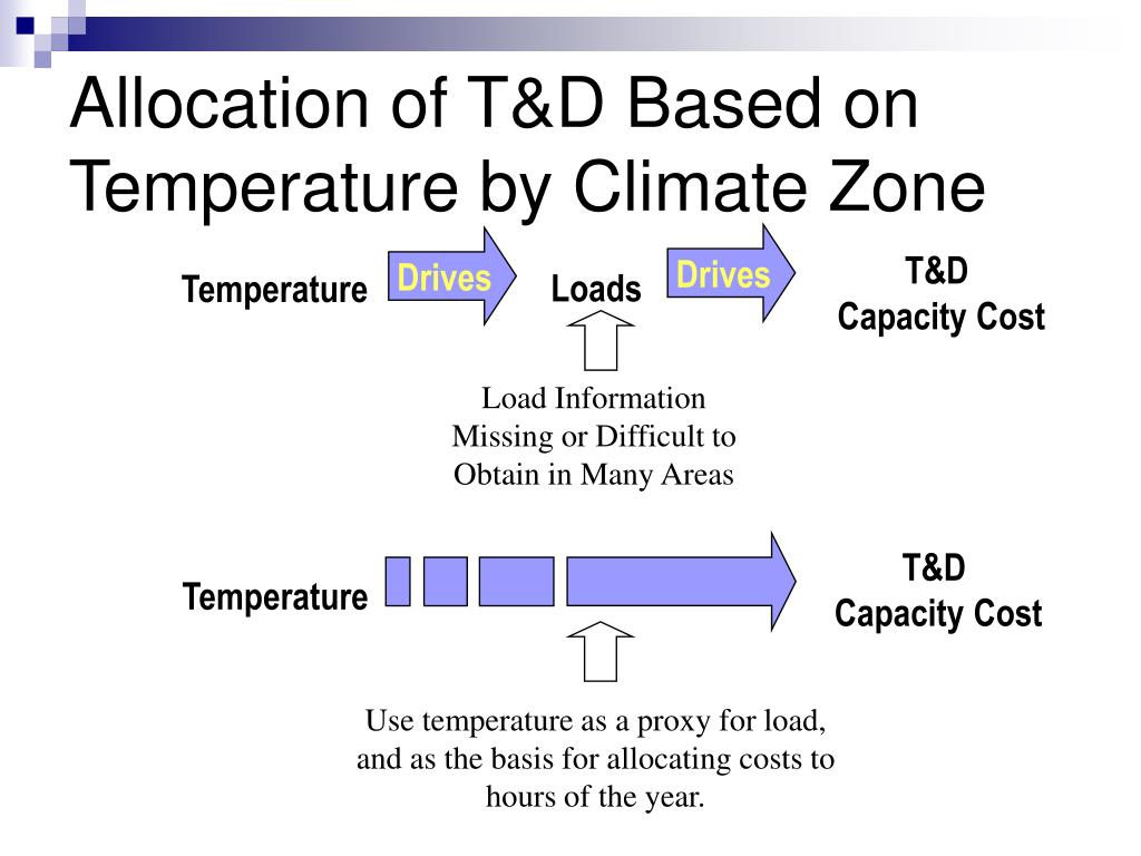 Allocation of T&D Based on Temperature by Climate Zone