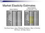 market elasticity estimates