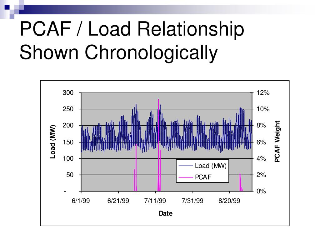 PCAF / Load Relationship Shown Chronologically