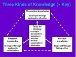 three kinds of knowledge key