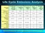 life cycle emissions analysis