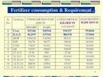 fertilizer consumption requirement