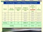 gross storage condition of dams in gujarat state