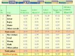 kharif 2009 assesment prod in lakh mt