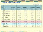 kharif 2009 assesment prod in lakh mt16
