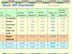 kharif 2009 assessment area in lakh ha
