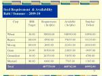 seed requirement availability rabi summer 2009 10