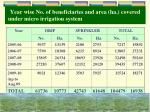 year wise no of beneficiaries and area ha covered under micro irrigation system