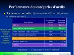 performance des cat gories d actifs