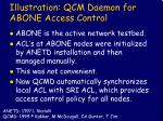 illustration qcm daemon for abone access control
