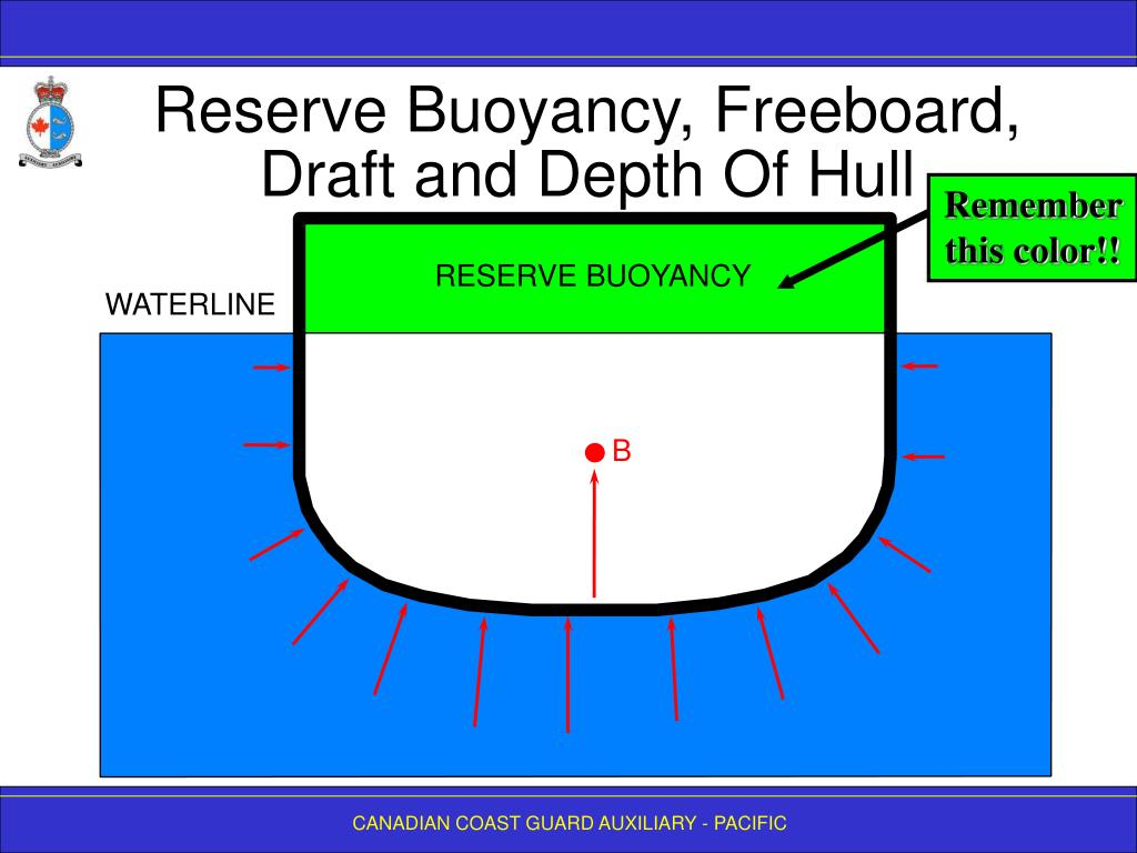 Reserve Buoyancy, Freeboard, Draft and Depth Of Hull