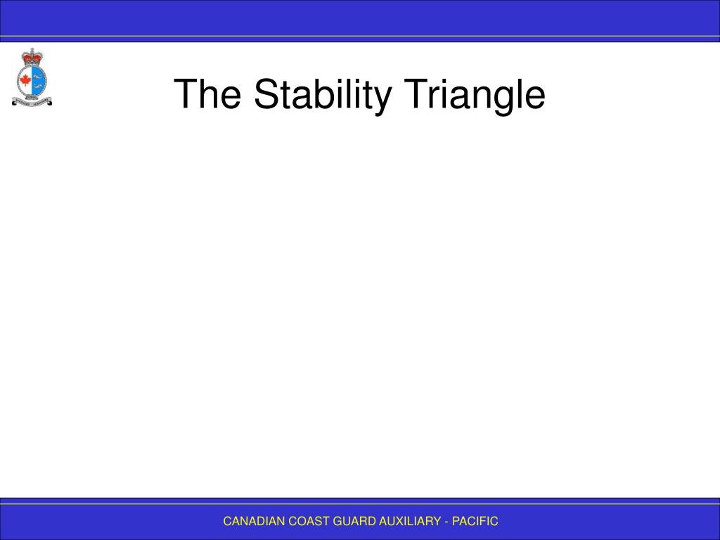 The Stability Triangle