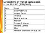 largest firms by market capitalization in the s p 500 5 31 2006