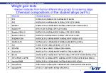 chemical compositions of the studied alloys wt