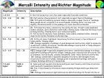 mercalli intensity and richter magnitude