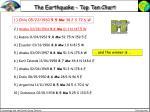 the earthquake top ten chart