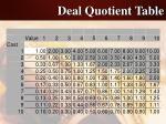 deal quotient table