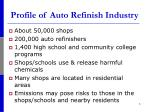 profile of auto refinish industry
