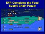 efr completes the food supply chain puzzle