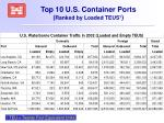 top 10 u s container ports ranked by loaded teus 1