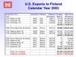 u s exports to finland calendar year 2003