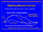 righting moment curves