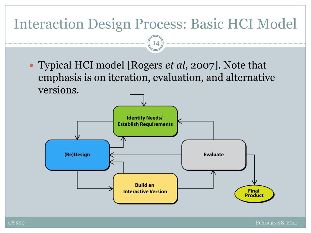 Interaction Design Process: Basic HCI Model