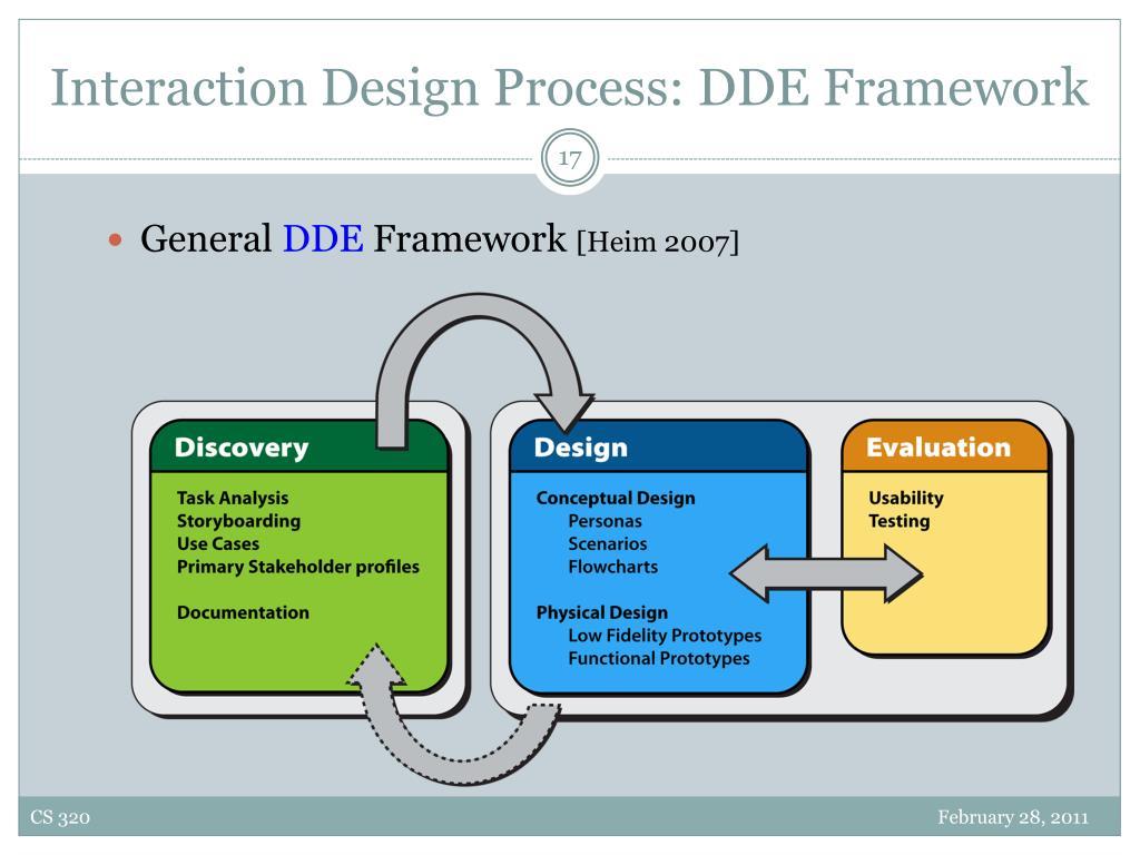 Interaction Design Process: DDE Framework