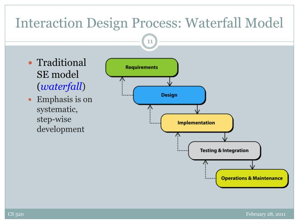 Interaction Design Process: Waterfall Model