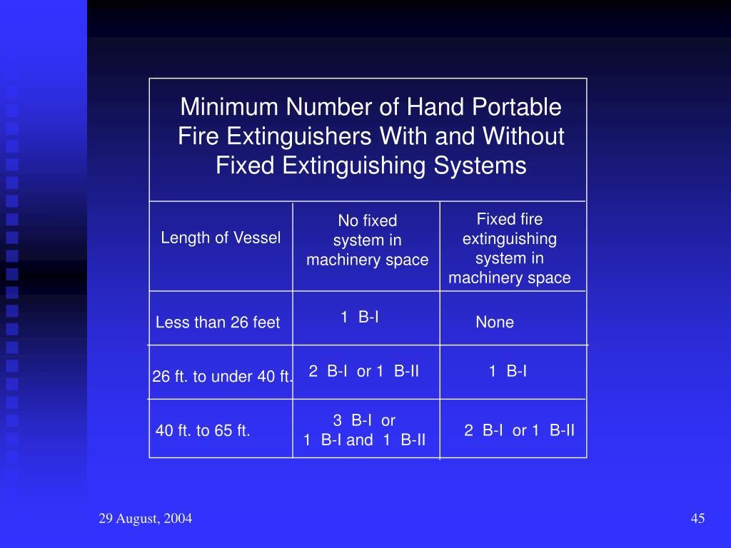Minimum Number of Hand Portable