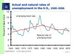 actual and natural rates of unemployment in the u s 1960 2006
