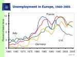 unemployment in europe 1960 2005