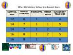 other elementary school site council sizes