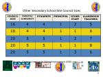 other secondary school site council sizes