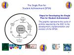 the single plan for student achievement spsa20