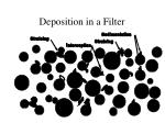 deposition in a filter