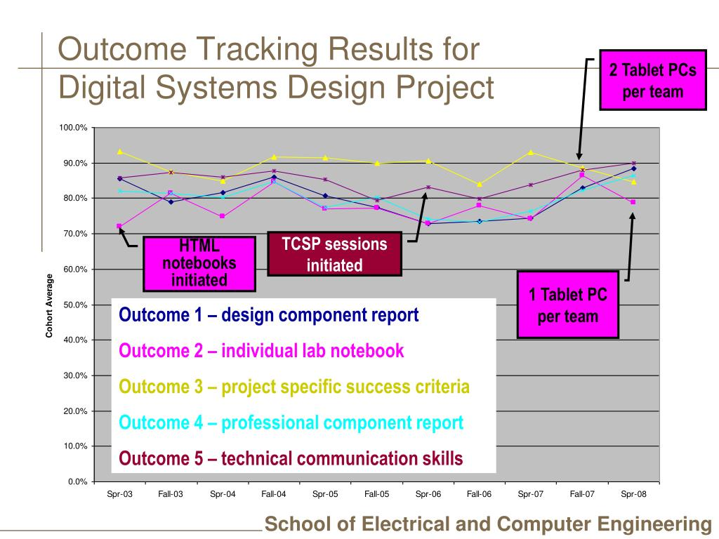 Outcome Tracking Results for
