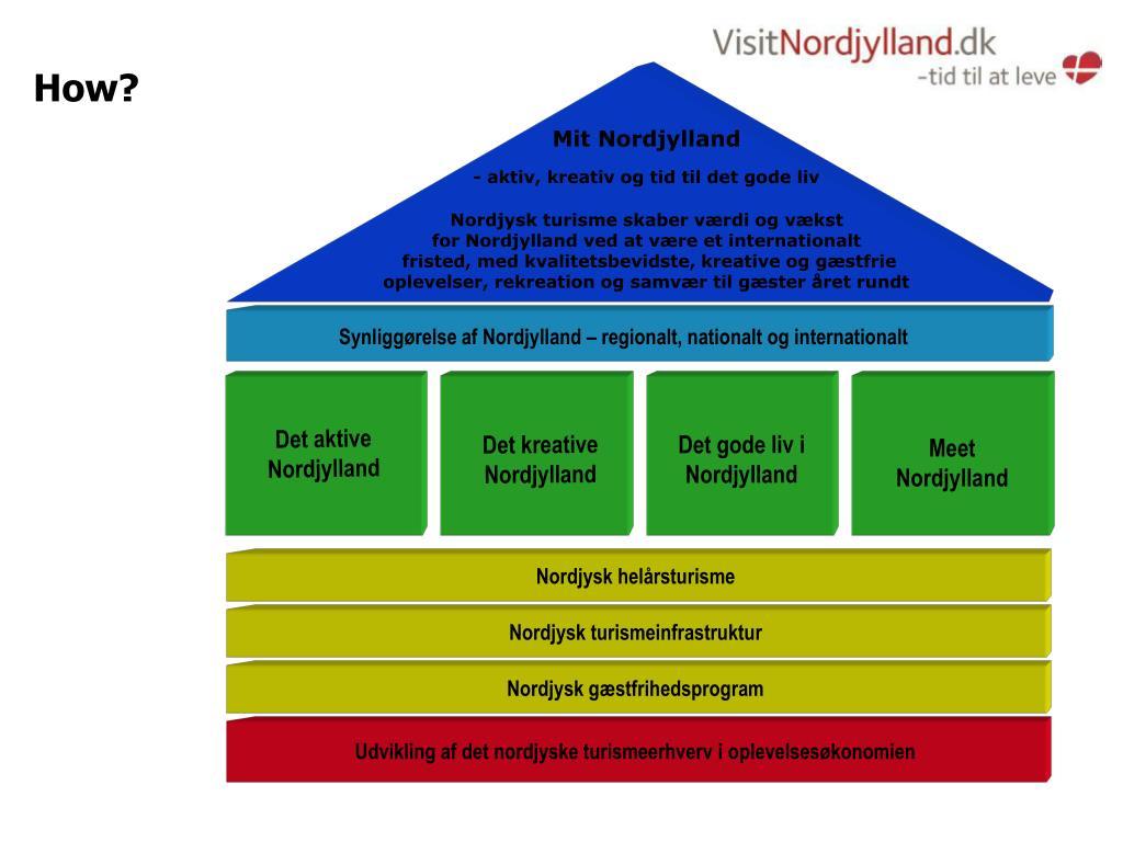 Mit Nordjylland