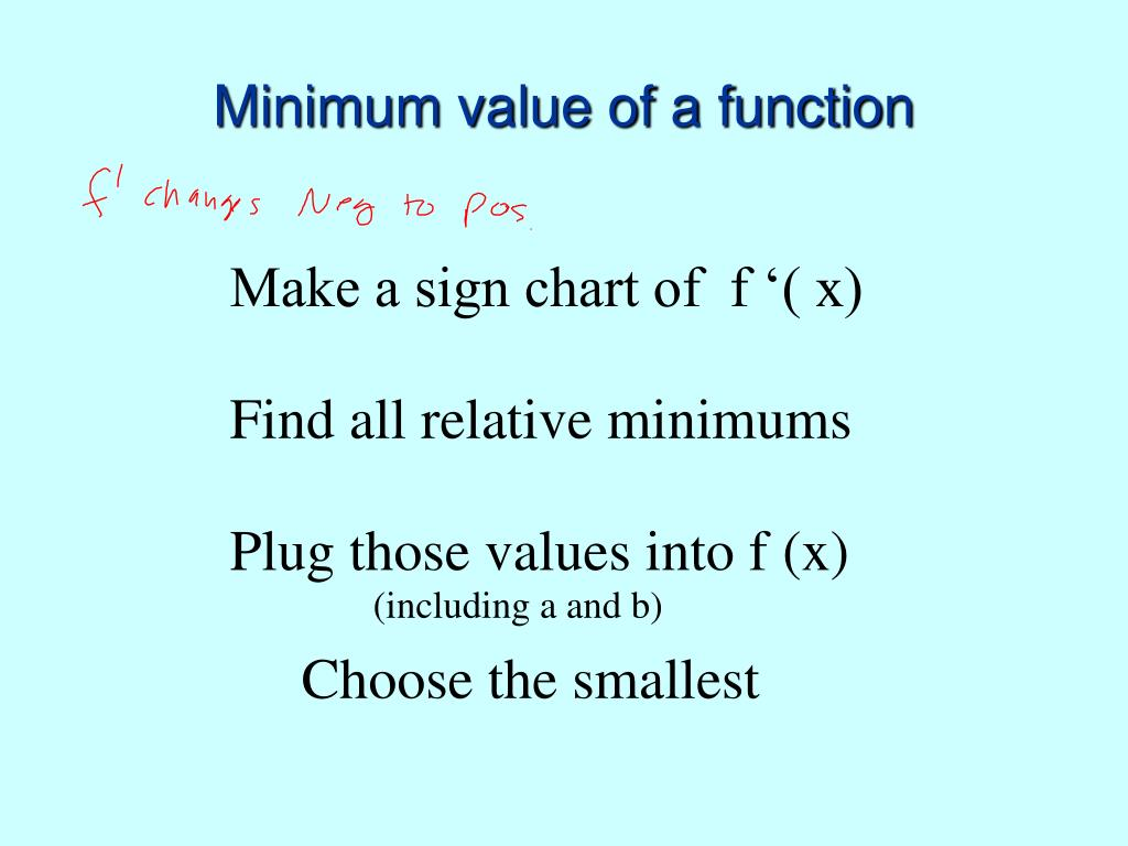 Minimum value of a function