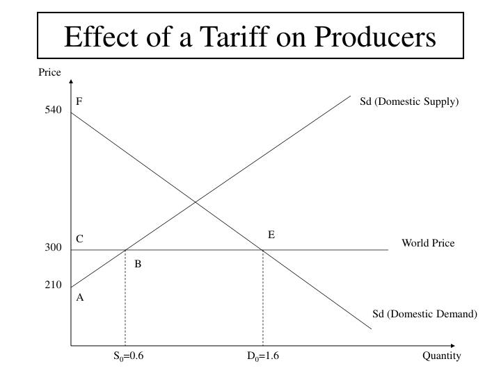 Effect of a tariff on producers3